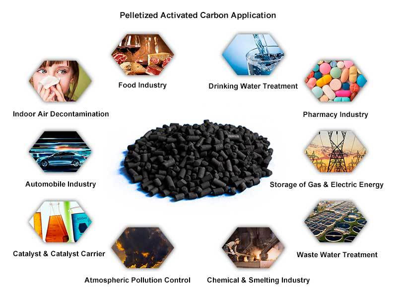 Activated charcoal suppliers activated carbon manufacturers we activated charcoal applications uses benefits sciox Images